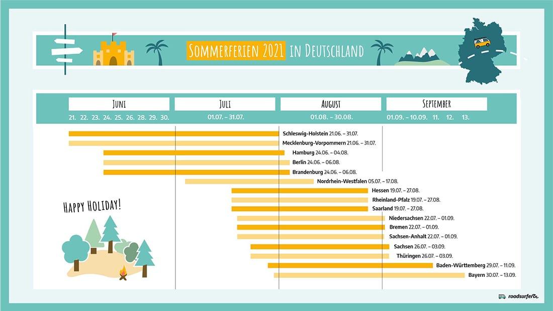 Sommerferien 2021 in Deutschland