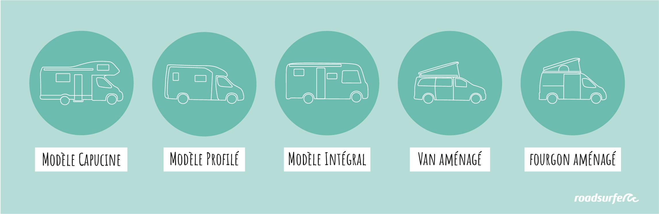 Liste des types de petits camping-cars